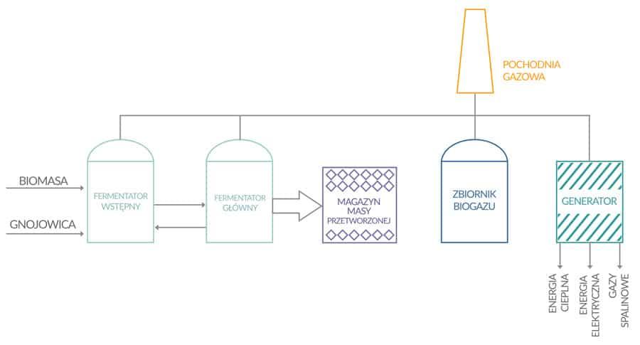schemat instalacji wytwarzania biogazu