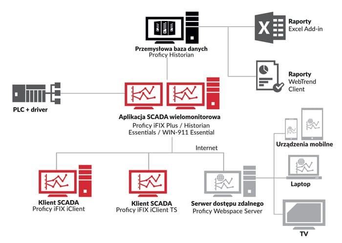 schemat systemu SCADA