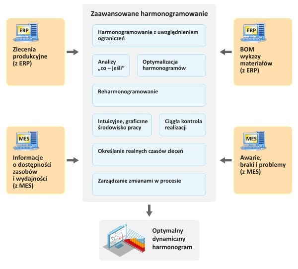 Zaawansowane-harmonogramowanie-produkcji2